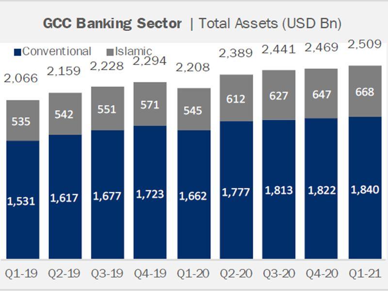 GCC bank assets